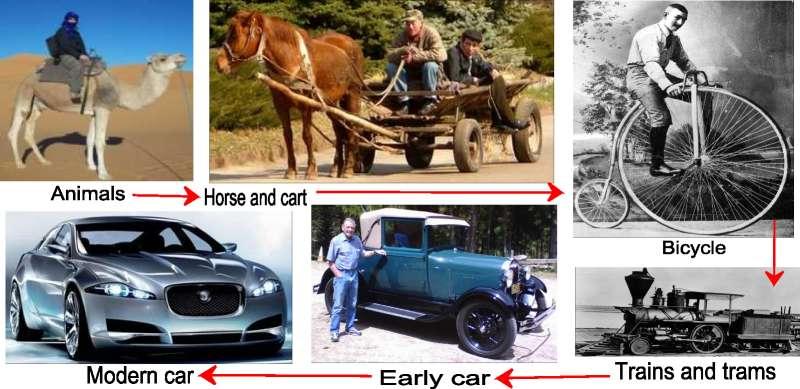 kinds of transportation essay
